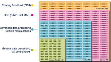 如何选择合适的基于Cortex的MCU应用设计