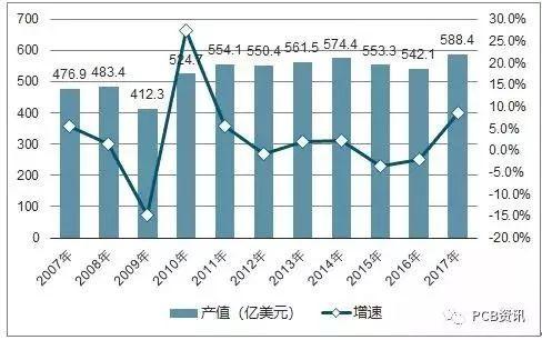 全球PCB行業穩健增長 中國PCB產業將增速高于全球