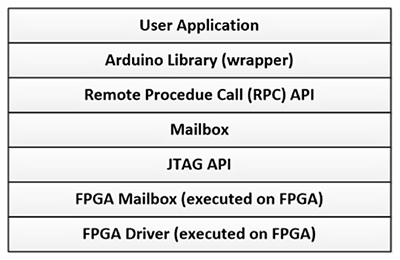 如何使用FPGA开发板编程出更高级的应用