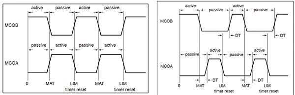 用于电机控制的定时器和计数器新性能介绍