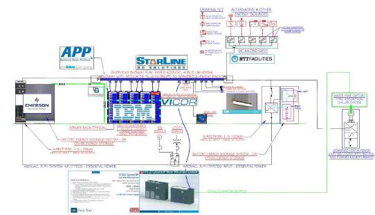INTELEC展示高压直流配电的解决方案