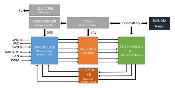 基于FOC电机控制和DGNSS技术优化无人机的性能设计