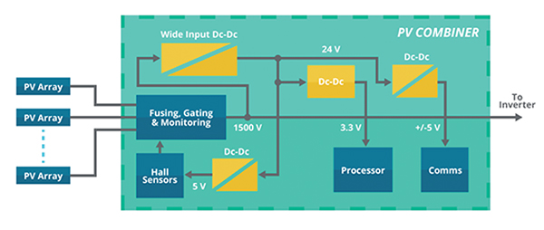 适用于1500 VDC光伏系统的电源解决方案