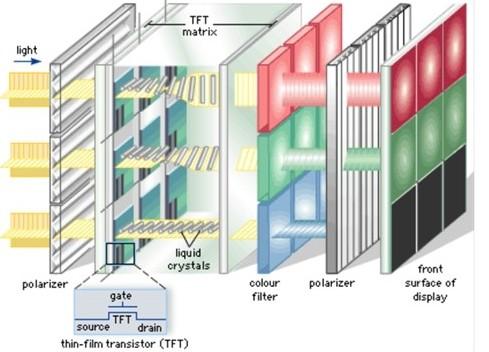 LCD监视器技术的应用研究分析