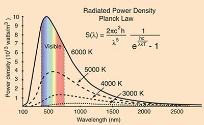 CIE色彩空间如何用于辅助LED的设计