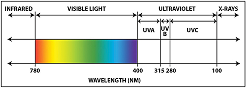 紫外线辐射的特性及在医疗领域的应用