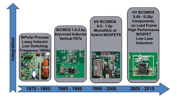 一体化DC/DC转换器的应用及设计解决方案
