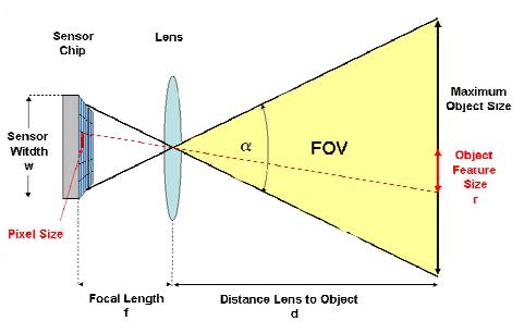红外LED在闭路电视摄像系统的设计应用