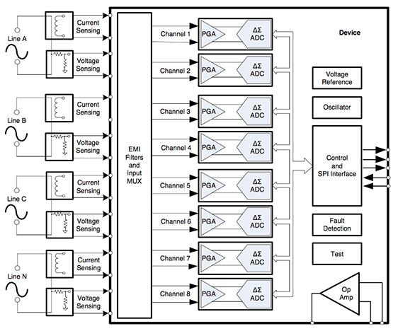检查电源状态的工业电力线监控系统