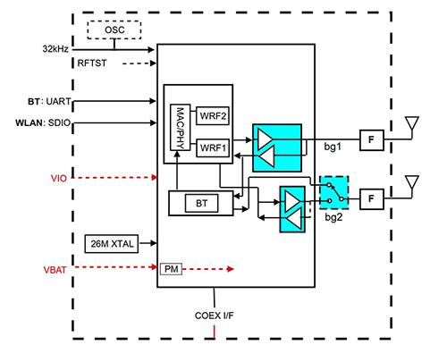 如何最大程度的降低无线工业控制系统中的干扰影响