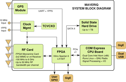 依靠软件定义的无线电实现RF收发器发送和接收功能