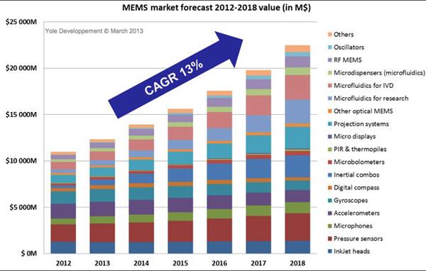 MEMS传感器的市场应用及未来发展
