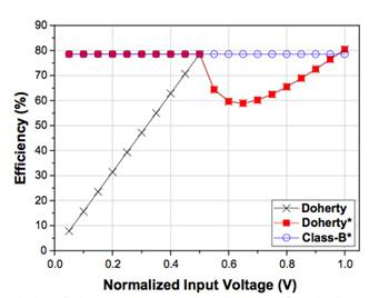 采用功率放大器提高宽带通信系统的效率