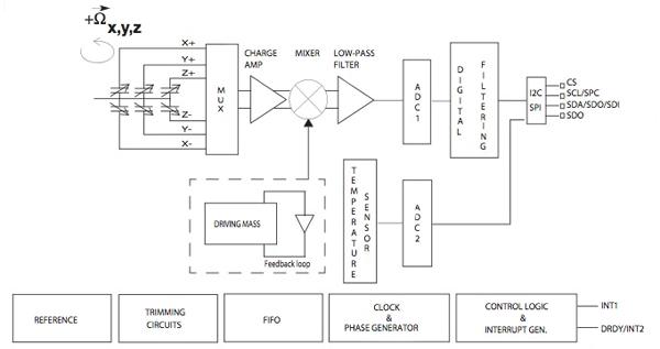 意法半导体的传感器产品和技术解决方案