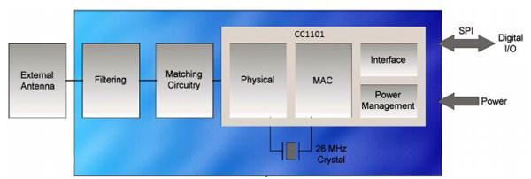 如何将无线链路添加到智能电表设计中