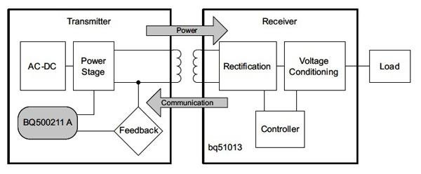 便携式产品的无线电源设计解决方案