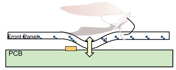 采用MoC輸入系統實現降低產品成本與抗污染