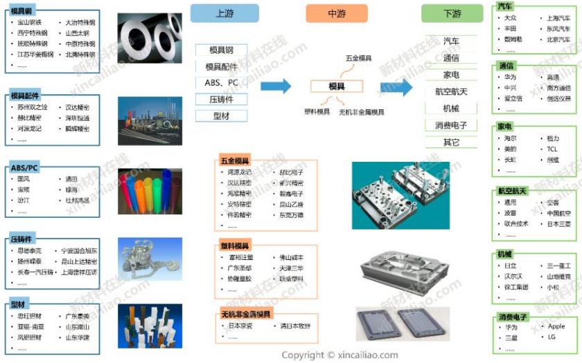 模具产业链全景图及模具材料应用和市场分析