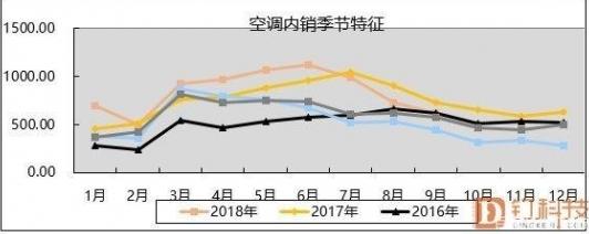 产业在线最新数据显示 空调2019冷年终端需求大...