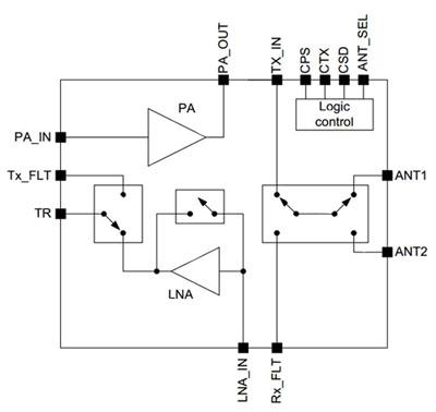 基于功率放大器技术的无线本地环路的构建
