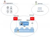 基于API 网关的微服务治理方案