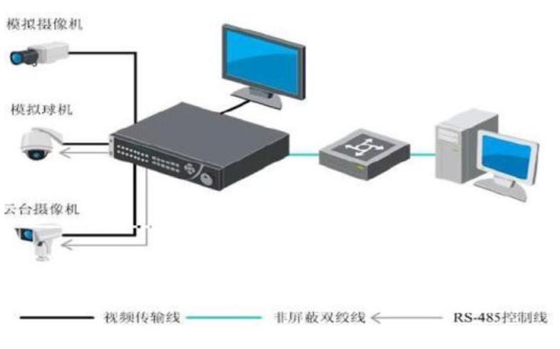 视频监控矩阵四种常见故障和解决方法介绍