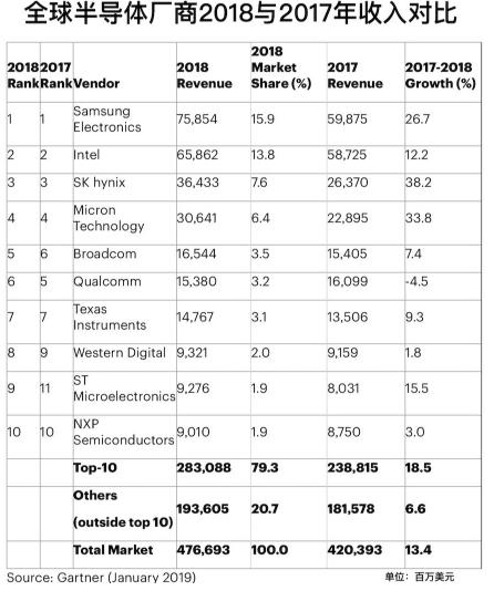 在2018年全球半导体厂商收入表现中 存储芯片总营收的占比逐渐提升
