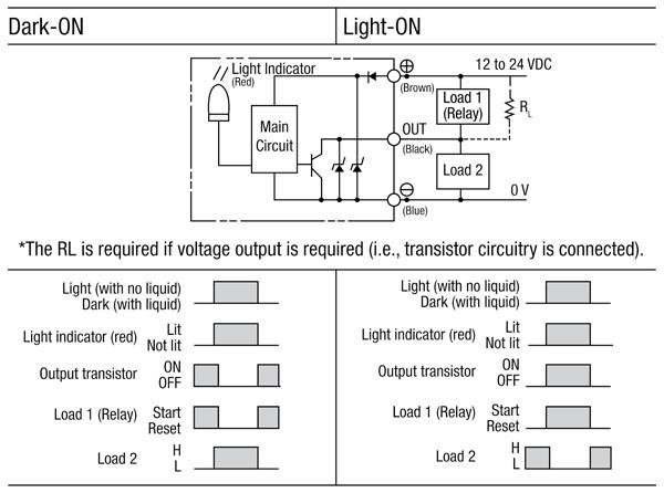 通过光学、重力和声波技术进行液位检测