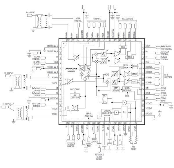 RF通信和收发器系统的MIMO解决方案