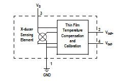 应用于医疗设计项目的传感器网络技术介绍