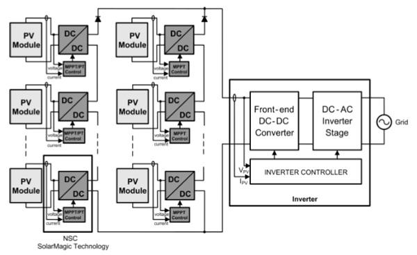 在太阳能电池板用采用远程监控和控制建立连接性