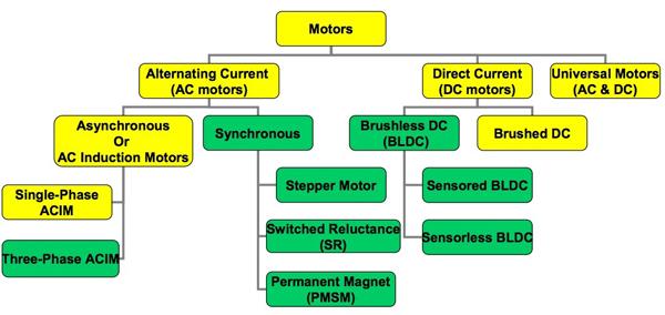 使用實時數字信號控制器實現電機控制設計