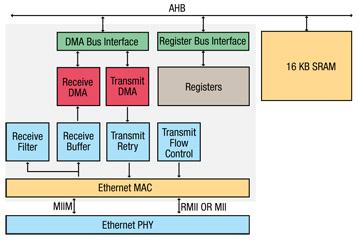 恩智浦ARM微控制器上的以太网吞吐量三种不同测量方案的介绍