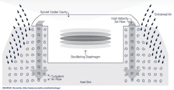 LED结温因素与LED热管理方法的改进方法分析
