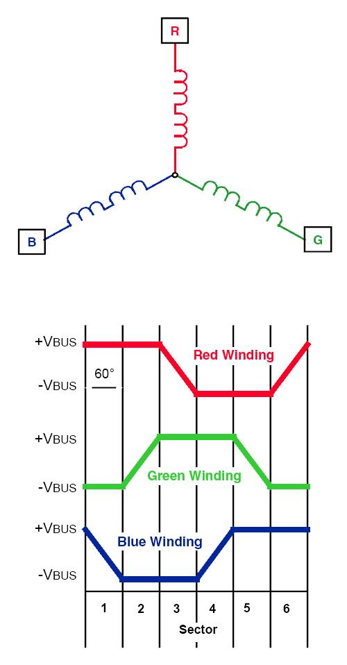 无传感器BLDC控制的开发与应用