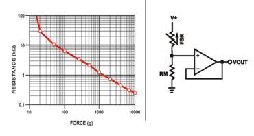 采用电容式触摸传感器检测触摸手势