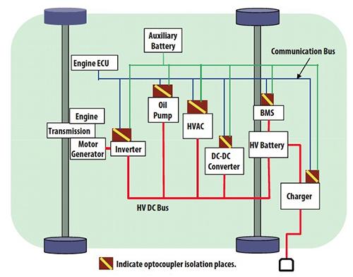 数字隔离技术在能量??收集设计应用中的作用