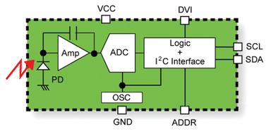 环境光传感器在便携式电子产品中的应用