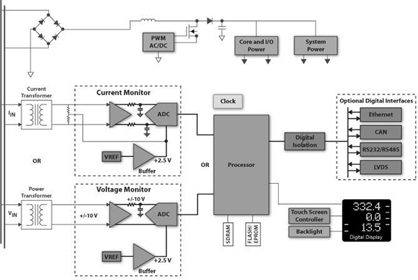多通道多路复用器件监测电力线监控精度