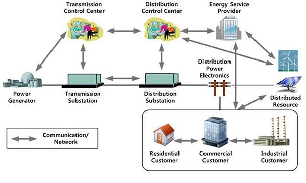 智能电网中照明和能源控制IC与传感器的重要性