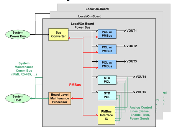 使用PMbus管理电源转换器,避免电源干扰