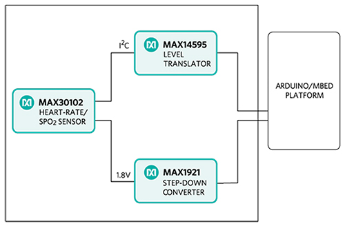 利用MAXREFDES117测量心率和脉搏血氧饱...
