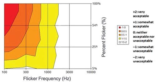 如何解决LED照明设计中的闪烁问题