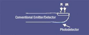 血氧水平监测的原理及应用设计