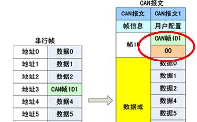"""串口转CAN""""透明带标识""""模式下的转换方式"""