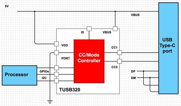 如何实现USB Type-C与USB PD的电力快速输送的设计