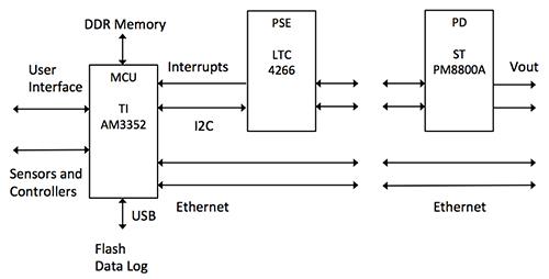 PoE傳輸系統為智能建筑實現智能化