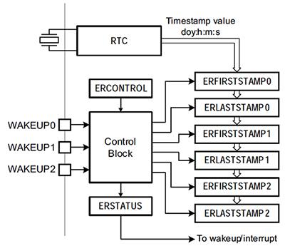 MCU設備系統的防篡改技術介紹