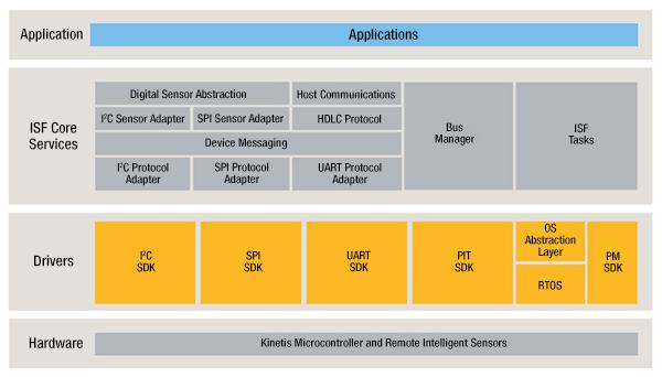 傳感器與IoT融合的應用解決方案