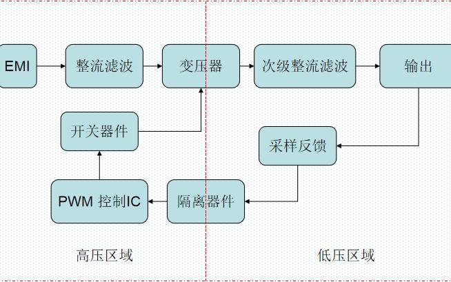 反激式开关电源龙8国际娱乐网站资料详解